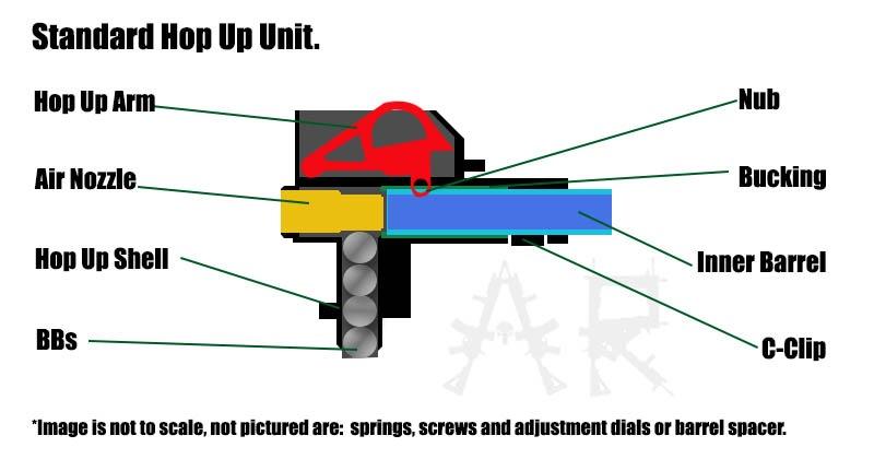 standard hop-up unit